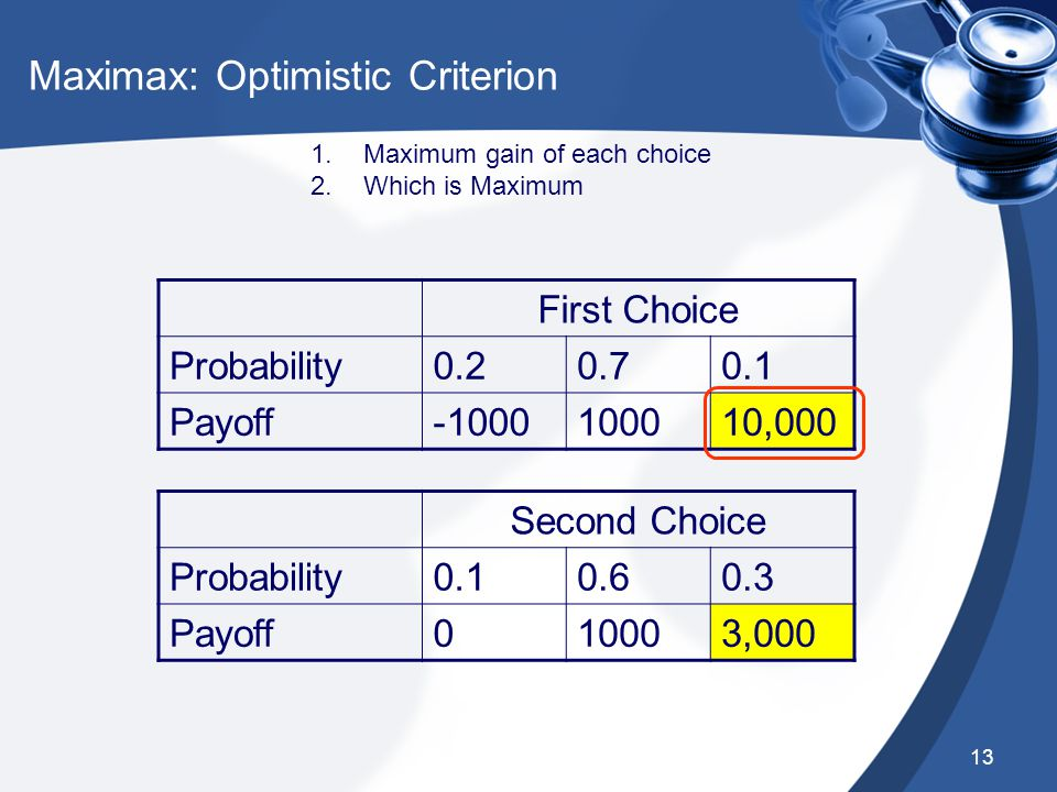 13 Maximax: Optimistic Criterion First Choice Probability0.20.70.1 Payoff-1000100010,000 Second Choice Probability0.10.60.3 Payoff010003,000 1.Maximum