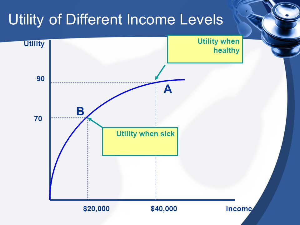 Utility Income$20,000$40,000 90 70 Utility when healthy Utility when sick A B Utility of Different Income Levels