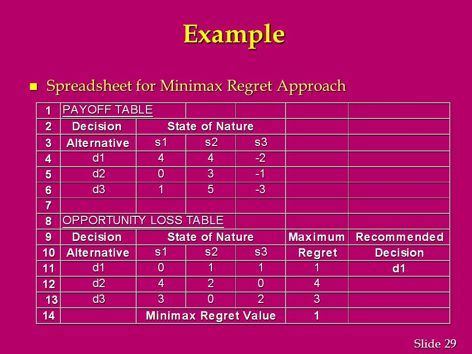 29 Slide Example n Spreadsheet for Minimax Regret Approach