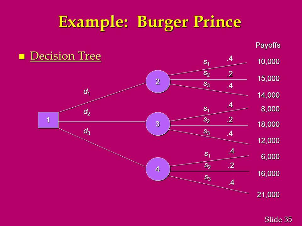 35 Slide Example: Burger Prince n Decision Tree 11.2.4.4.4.2.4.4.2.4 d1d1d1d1 d2d2d2d2 d3d3d3d3 s1s1s1s1 s1s1s1s1 s1s1s1s1 s2s2s2s2 s3s3s3s3 s2s2s2s2 s2s2s2s2 s3s3s3s3 s3s3s3s3 Payoffs 10,000 15,000 14,000 8,000 18,000 12,000 6,000 16,000 21,000 22 33 44