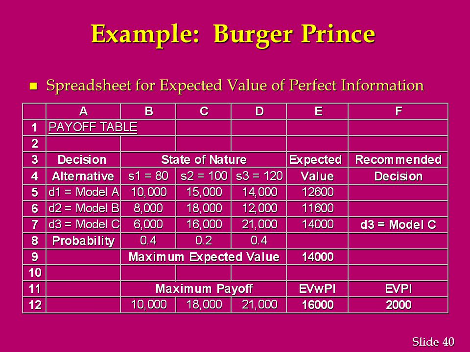 40 Slide Example: Burger Prince n Spreadsheet for Expected Value of Perfect Information