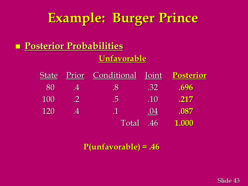 43 Slide Example: Burger Prince n Posterior Probabilities Unfavorable State Prior Conditional Joint Posterior State Prior Conditional Joint Posterior 80.4.8.32.696 80.4.8.32.696 100.2.5.10.217 100.2.5.10.217 120.4.1.04.087 120.4.1.04.087 Total.46 1.000 Total.46 1.000 P(unfavorable) =.46 P(unfavorable) =.46