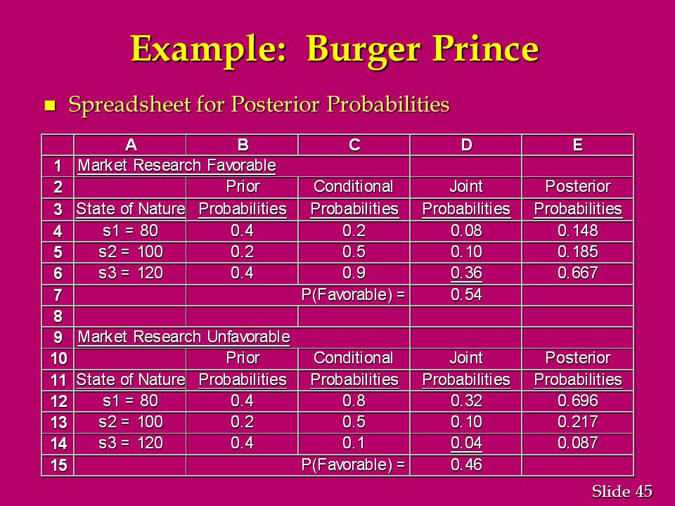 45 Slide Example: Burger Prince n Spreadsheet for Posterior Probabilities