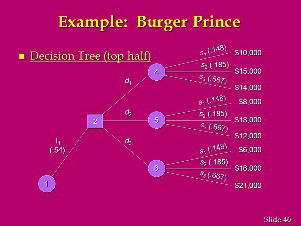 46 Slide Example: Burger Prince n Decision Tree (top half) s 1 (.148) s 2 (.185) s 3 (.667) $10,000 $15,000 $14,000 $8,000 $18,000 $12,000 $6,000 $16,000 $21,000 I 1 I 1(.54) d1d1d1d1 d2d2d2d2 d3d3d3d3 22 44 55 66 11