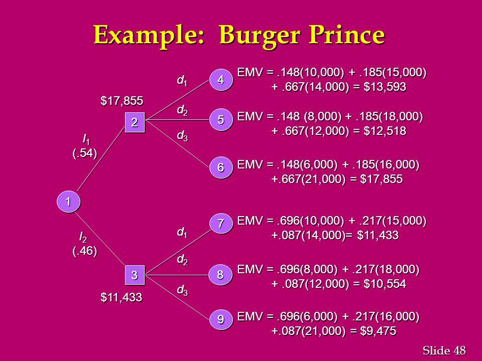 48 Slide Example: Burger Prince I 2 I 2(.46) d1d1d1d1 d2d2d2d2 d3d3d3d3 EMV =.696(10,000) +.217(15,000) +.087(14,000)= $11,433 +.087(14,000)= $11,433 EMV =.696(8,000) +.217(18,000) +.087(12,000) = $10,554 +.087(12,000) = $10,554 EMV =.696(6,000) +.217(16,000) +.087(21,000) = $9,475 +.087(21,000) = $9,475 I 1 I 1(.54) d1d1d1d1 d2d2d2d2 d3d3d3d3 EMV =.148(10,000) +.185(15,000) +.667(14,000) = $13,593 +.667(14,000) = $13,593 EMV =.148 (8,000) +.185(18,000) +.667(12,000) = $12,518 +.667(12,000) = $12,518 EMV =.148(6,000) +.185(16,000) +.667(21,000) = $17,855 +.667(21,000) = $17,855 44 55 66 77 88 99 22 33 11 $17,855 $11,433