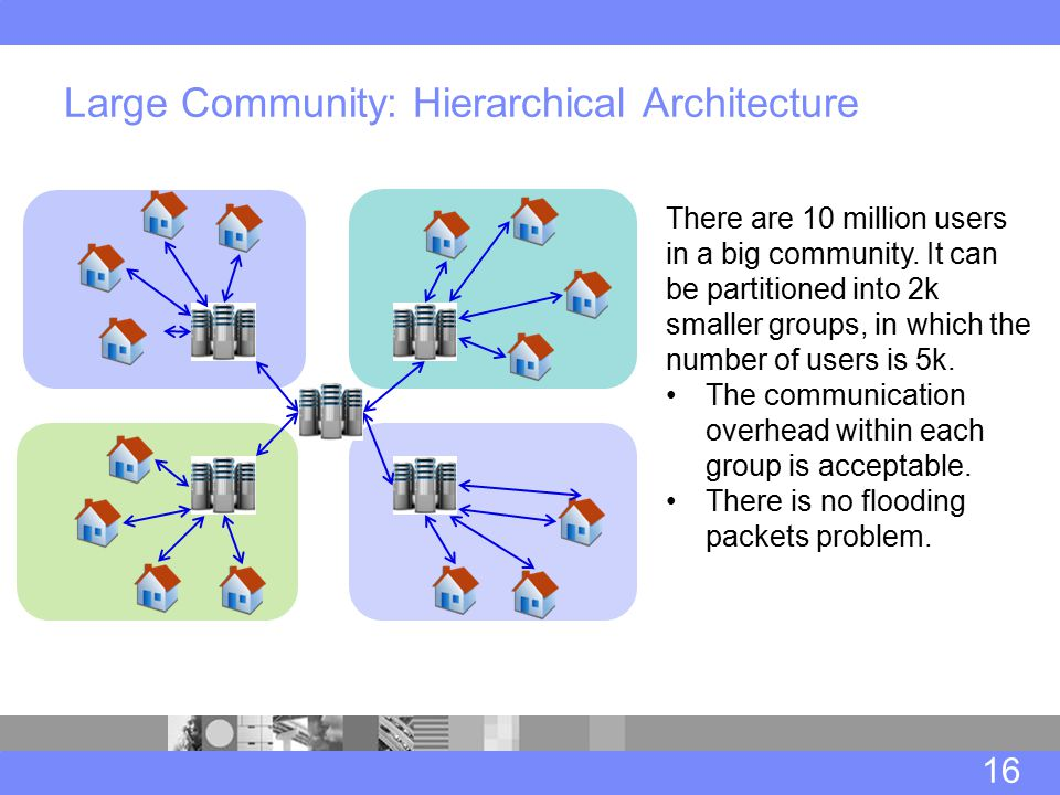 Large Community: Hierarchical Architecture 16 There are 10 million users in a big community.