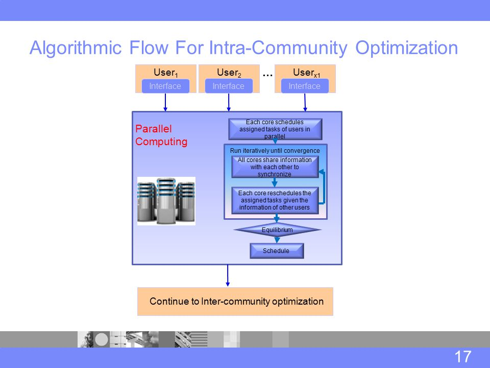 Algorithmic Flow For Intra-Community Optimization 17 Parallel Computing … Each core schedules assigned tasks of users in parallel All cores share information with each other to synchronize Each core reschedules the assigned tasks given the information of other users Schedule Equilibrium Run iteratively until convergence Interface User 1 Interface User 2 Interface User x1 Continue to Inter-community optimization