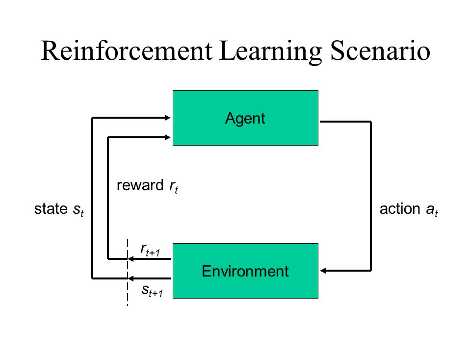 Agent Environment action a t r t+1 s t+1 reward r t state s t Reinforcement Learning Scenario