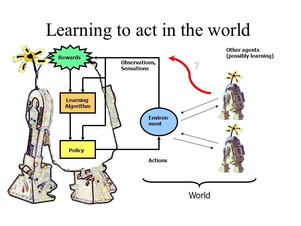 Learning to act in the world Policy Environ- ment Learning Algorithm Actions Observations, Sensations Rewards Other agents (possibly learning) ? World