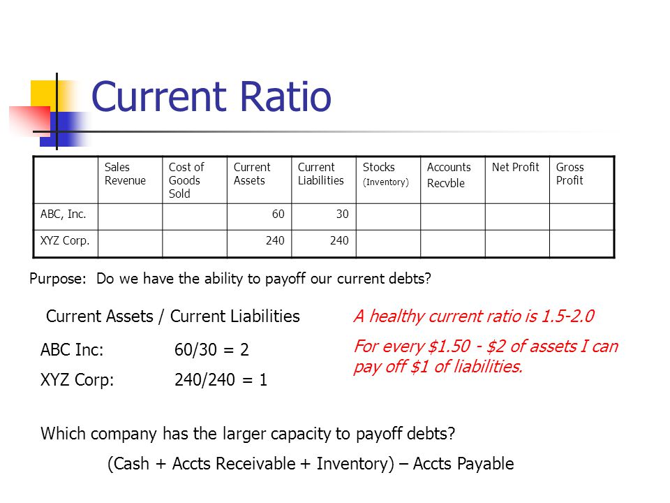Current Ratio Sales Revenue Cost of Goods Sold Current Assets Current Liabilities Stocks (Inventory) Accounts Recvble Net ProfitGross Profit ABC, Inc.6030 XYZ Corp.240 Current Assets / Current Liabilities ABC Inc:60/30 = 2 XYZ Corp:240/240 = 1 Which company has the larger capacity to payoff debts.