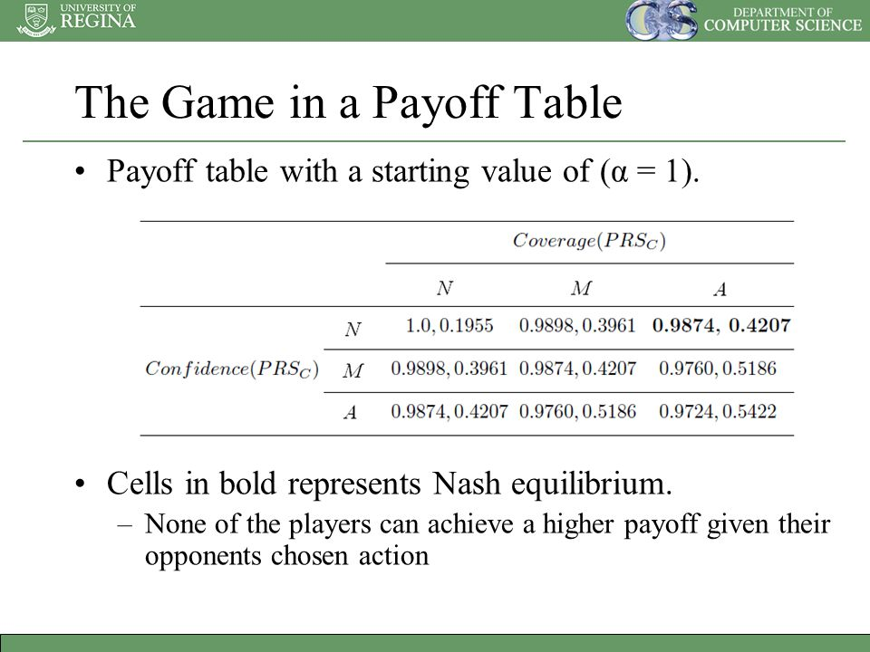 The Game in a Payoff Table Payoff table with a starting value of (α = 1).