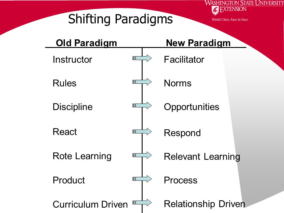 Shifting Paradigms Instructor Rules Discipline React Curriculum Driven Old Paradigm New Paradigm Facilitator Norms Opportunities Respond Relevant Learning Rote Learning ProductProcess Relationship Driven