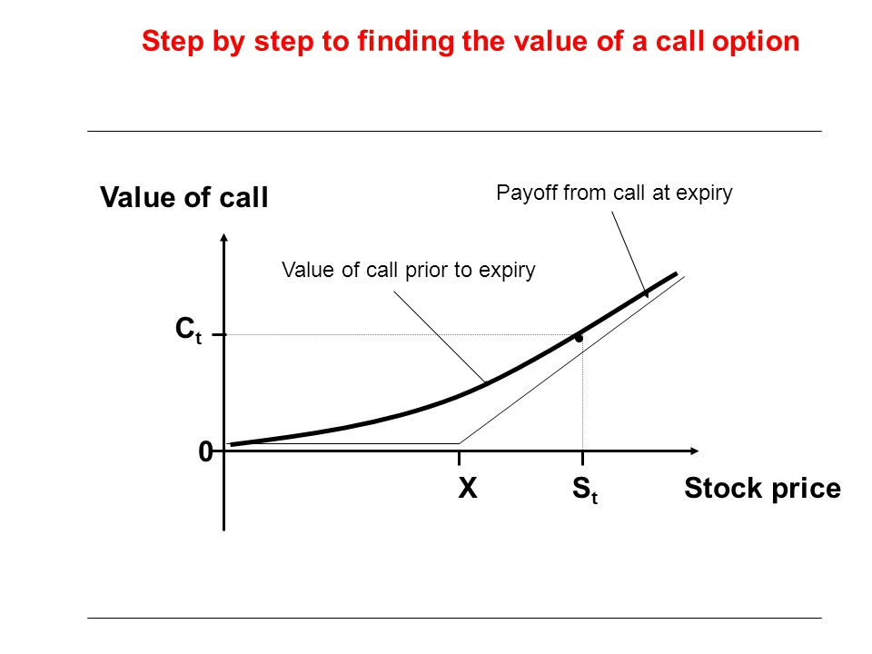 Stock price Value of call 0 StSt CtCt X Value of call prior to expiry Payoff from call at expiry Step by step to finding the value of a call option