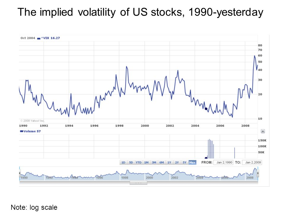 The implied volatility of US stocks, 1990-yesterday Note: log scale