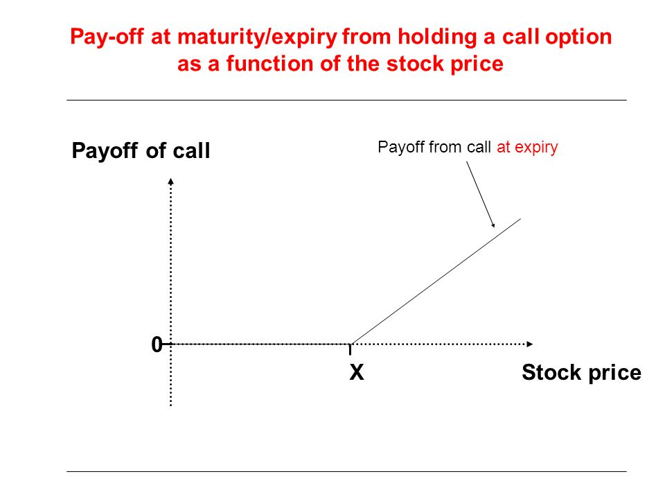 Profit from strategy: buy one European call option at a cost of $3 S T =Asset price at expiry Profit Strike (exercise) price X = $80 $5 -$3 Call premium $88$83 X = $80 0 NB: call premium =cost of call option