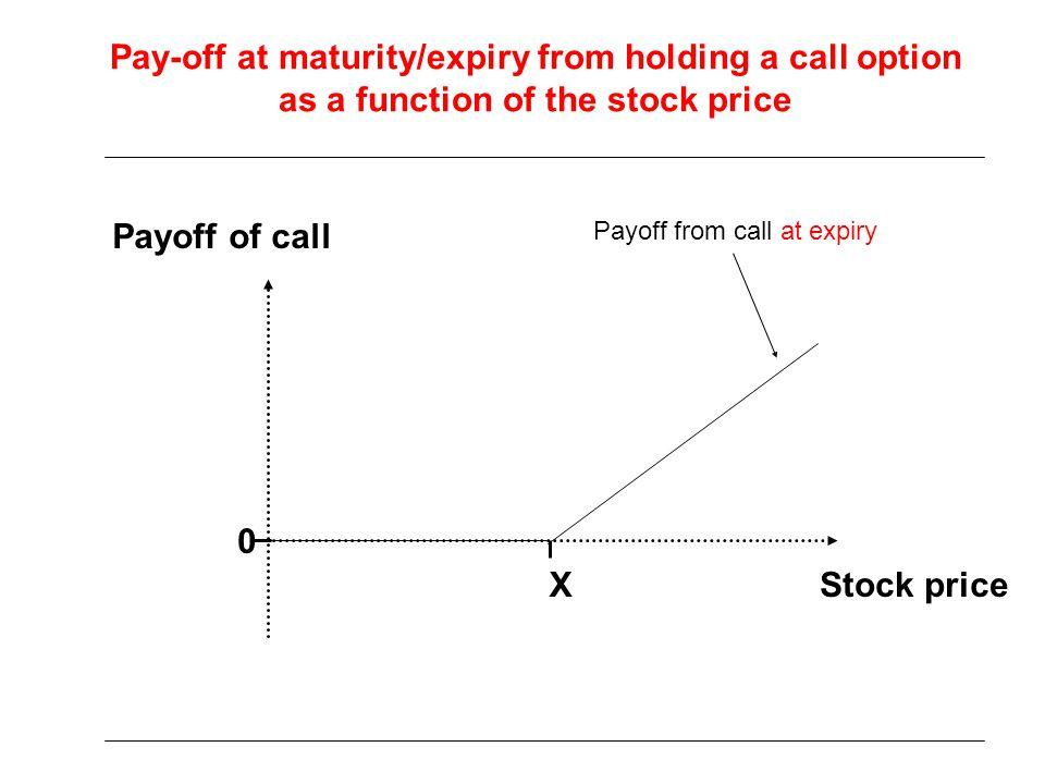 Put options on S&P 500, 21 days, 1995 True hedge ratio delta deviates a little from Black-Scholes formula Bates, 2005