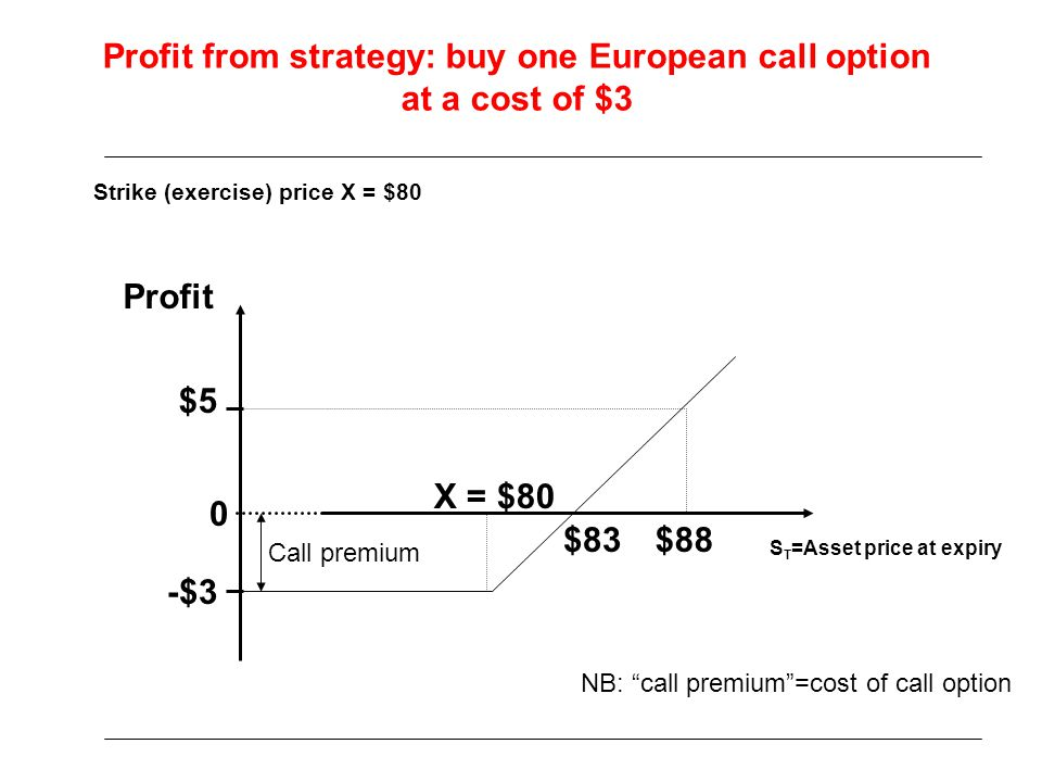 Profit from strategy: buy one European call option at a cost of $3 S T =Asset price at expiry Profit Strike (exercise) price X = $80 $5 -$3 Call premi