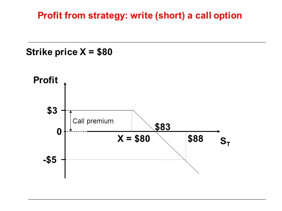 Profit from strategy: write (short) a call option STST Profit Strike price X = $80 -$5 $3 Call premium $88 $83 X = $80 0