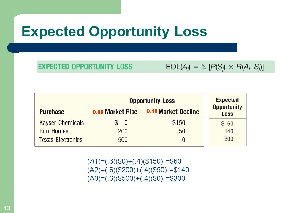 13 Expected Opportunity Loss (A1)=(.6)($0)+(.4)($150) =$60 (A2)=(.6)($200)+(.4)($50) =$140 (A3)=(.6)($500)+(.4)($0) =$300