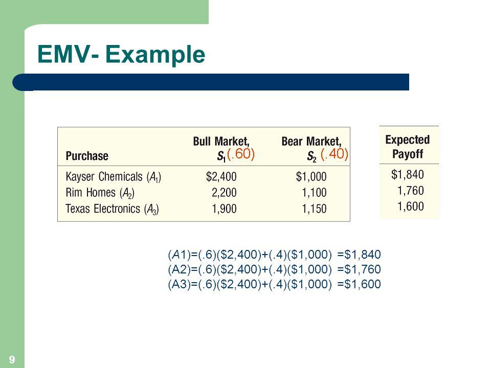 9 EMV- Example (A1)=(.6)($2,400)+(.4)($1,000) =$1,840 (A2)=(.6)($2,400)+(.4)($1,000) =$1,760 (A3)=(.6)($2,400)+(.4)($1,000) =$1,600
