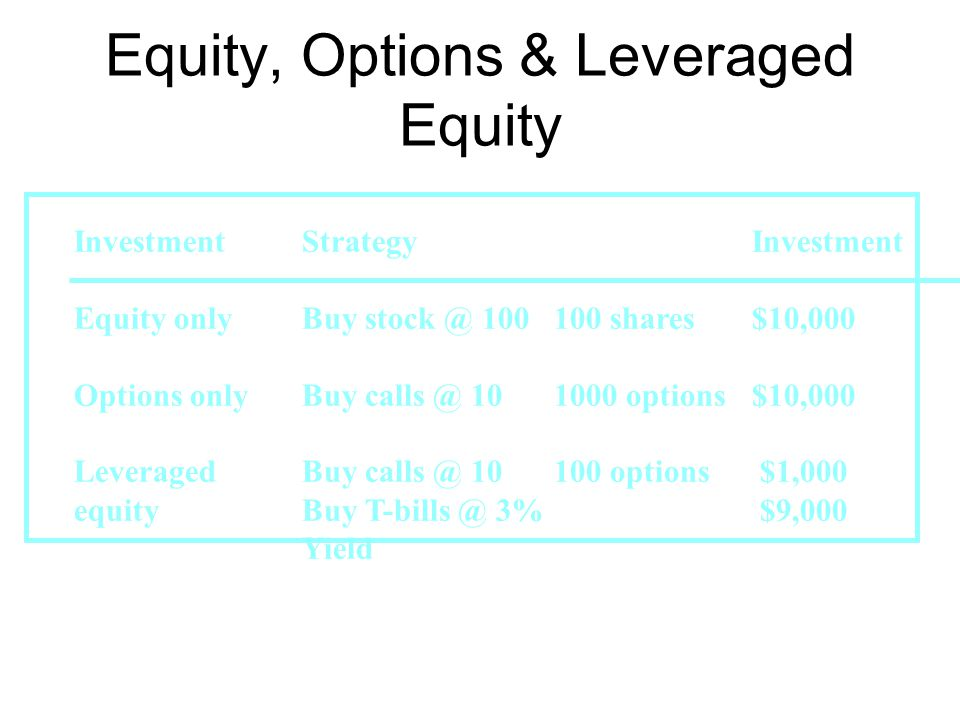 InvestmentStrategyInvestment Equity onlyBuy stock @ 100100 shares$10,000 Options onlyBuy calls @ 101000 options$10,000 LeveragedBuy calls @ 10100 opti