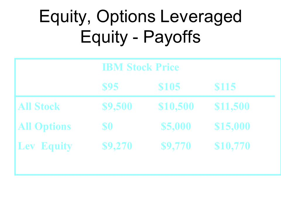 IBM Stock Price $95$105$115 All Stock$9,500$10,500$11,500 All Options$0 $5,000$15,000 Lev Equity $9,270 $9,770$10,770 Equity, Options Leveraged Equity