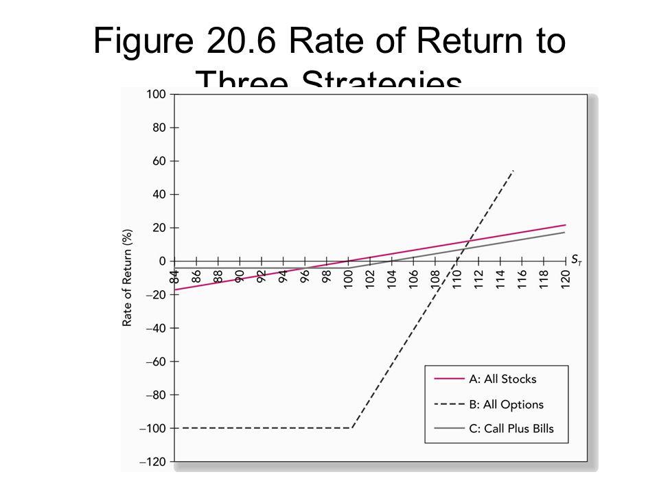Figure 20.6 Rate of Return to Three Strategies
