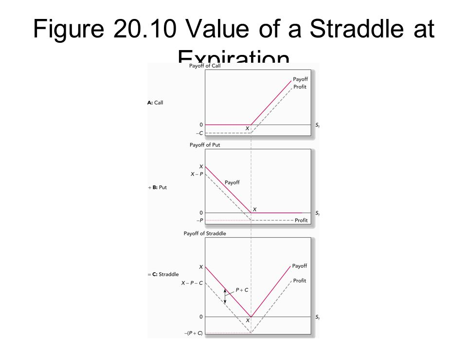 Figure 20.10 Value of a Straddle at Expiration
