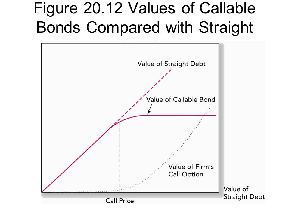 Figure 20.12 Values of Callable Bonds Compared with Straight Bonds