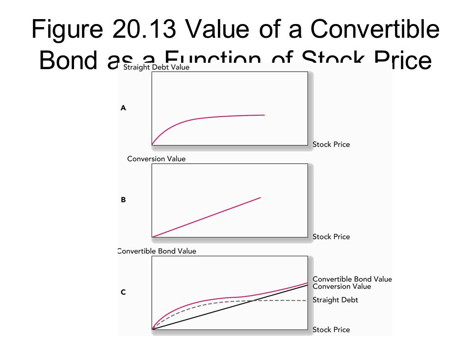 Figure 20.13 Value of a Convertible Bond as a Function of Stock Price