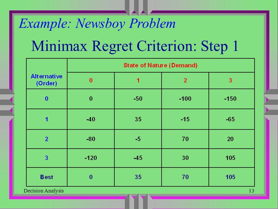 Decision Analysis13 Minimax Regret Criterion: Step 1 Example: Newsboy Problem