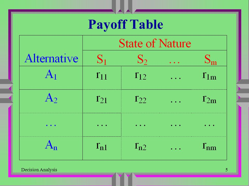 Decision Analysis6 An Example State of Nature Alternative