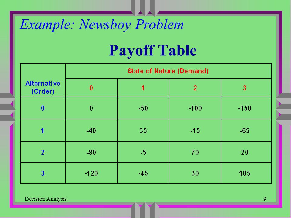 Decision Analysis10 LaPlace Criterion Example: Newsboy Problem