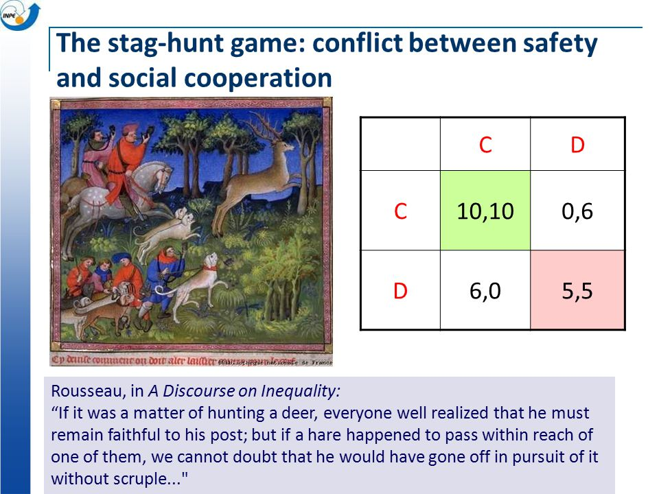 The stag-hunt game: conflict between safety and social cooperation Rousseau, in A Discourse on Inequality: If it was a matter of hunting a deer, everyone well realized that he must remain faithful to his post; but if a hare happened to pass within reach of one of them, we cannot doubt that he would have gone off in pursuit of it without scruple... CD C10,100,6 D6,05,5