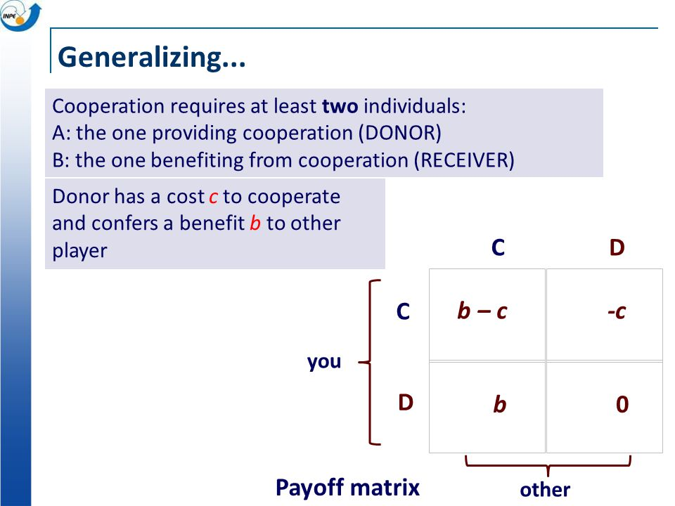 Generalizing... Payoff matrix DC C D b – c -c 0 b other you Cooperation requires at least two individuals: A: the one providing cooperation (DONOR) B: