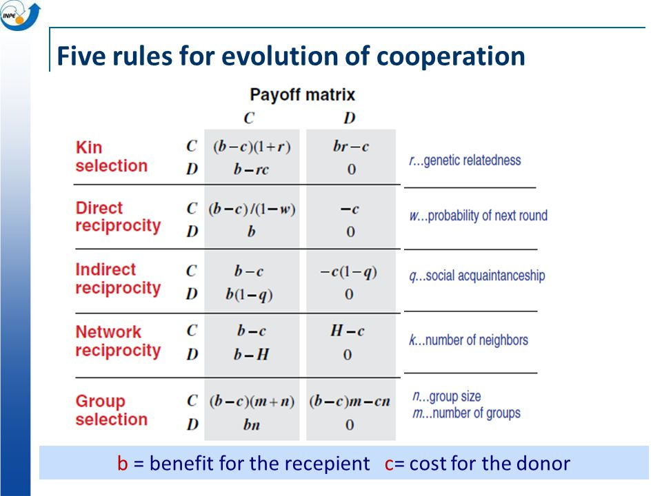 Five rules for evolution of cooperation b = benefit for the recepient c= cost for the donor