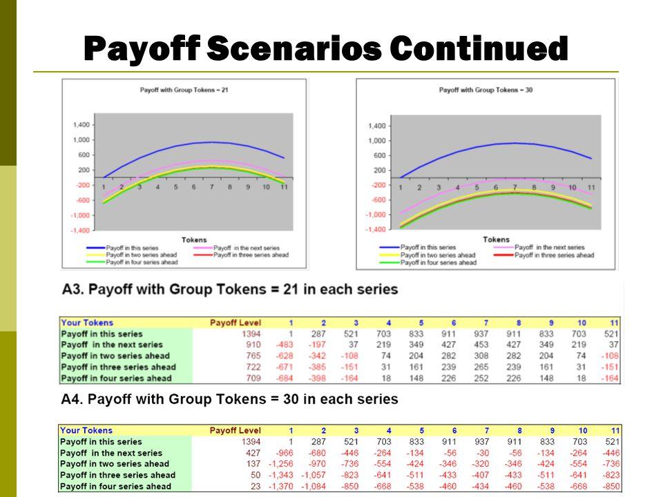 Payoff Scenarios Continued