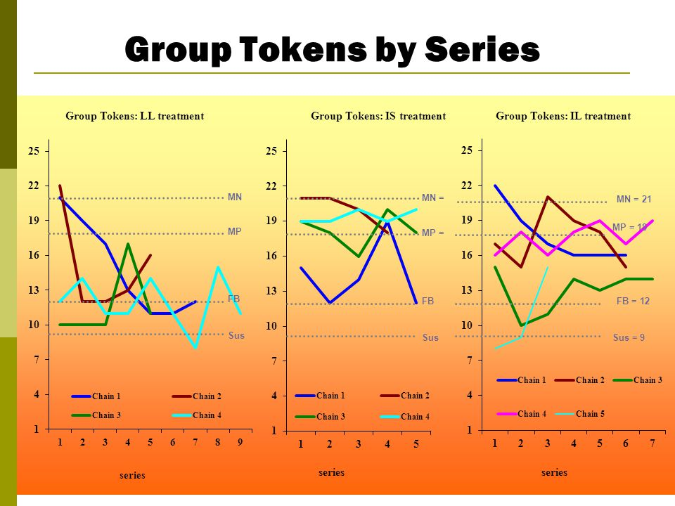 Group Tokens by Series