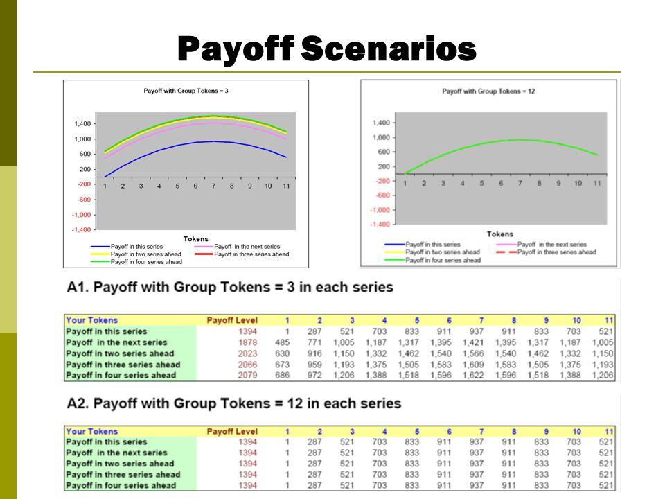 Payoff Scenarios