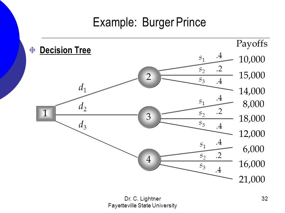 Dr. C. Lightner Fayetteville State University 32 Example: Burger Prince Decision Tree 1 1.2.4.2.4.2.4 d1d1 d2d2 d3d3 s1s1 s1s1 s1s1 s2s2 s3s3 s2s2 s2s