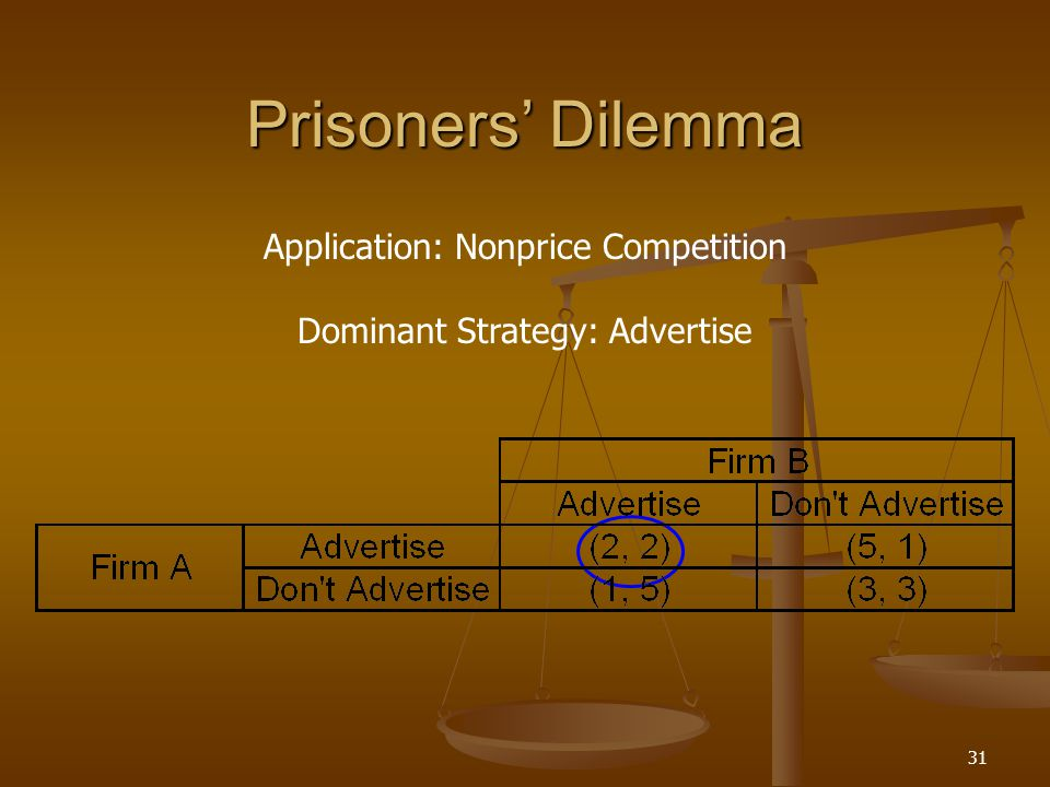 Prisoners' Dilemma Application: Nonprice Competition Dominant Strategy: Advertise 31
