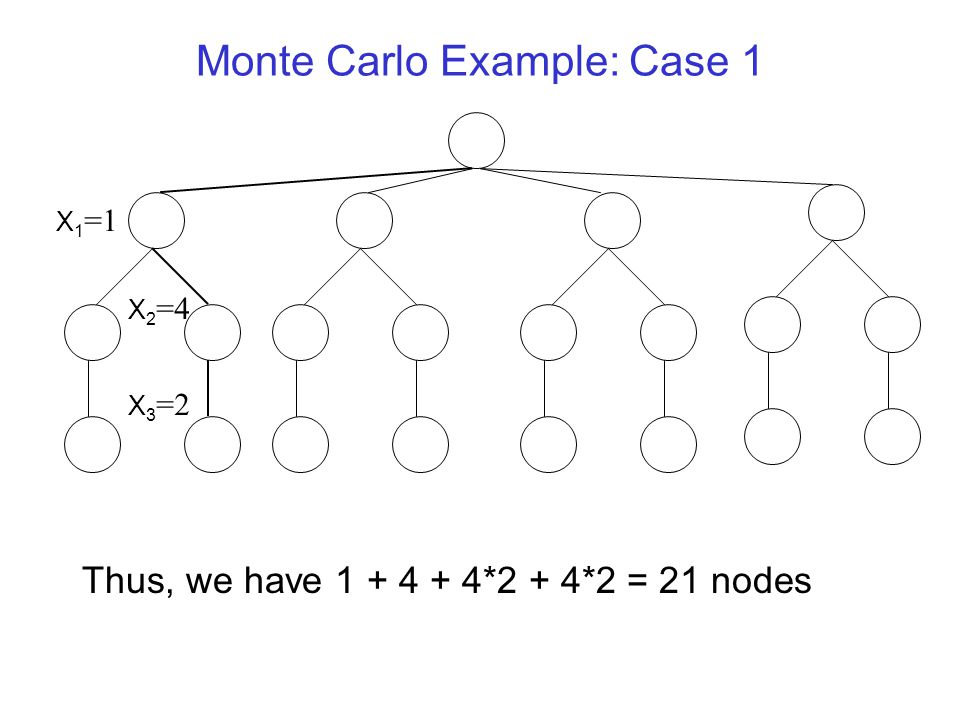 Monte Carlo Example: Case 1 X 1 =1 X 2 =4 X 3 =2 Thus, we have 1 + 4 + 4*2 + 4*2 = 21 nodes