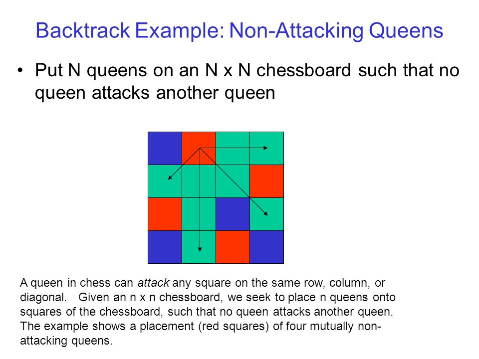 Backtrack Example: Non-Attacking Queens Put N queens on an N x N chessboard such that no queen attacks another queen A queen in chess can attack any square on the same row, column, or diagonal.