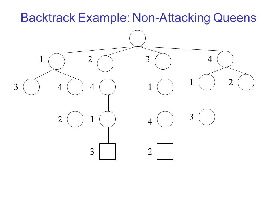 Backtrack Example: Non-Attacking Queens 1 3441 432 4 1 12 32 2 3