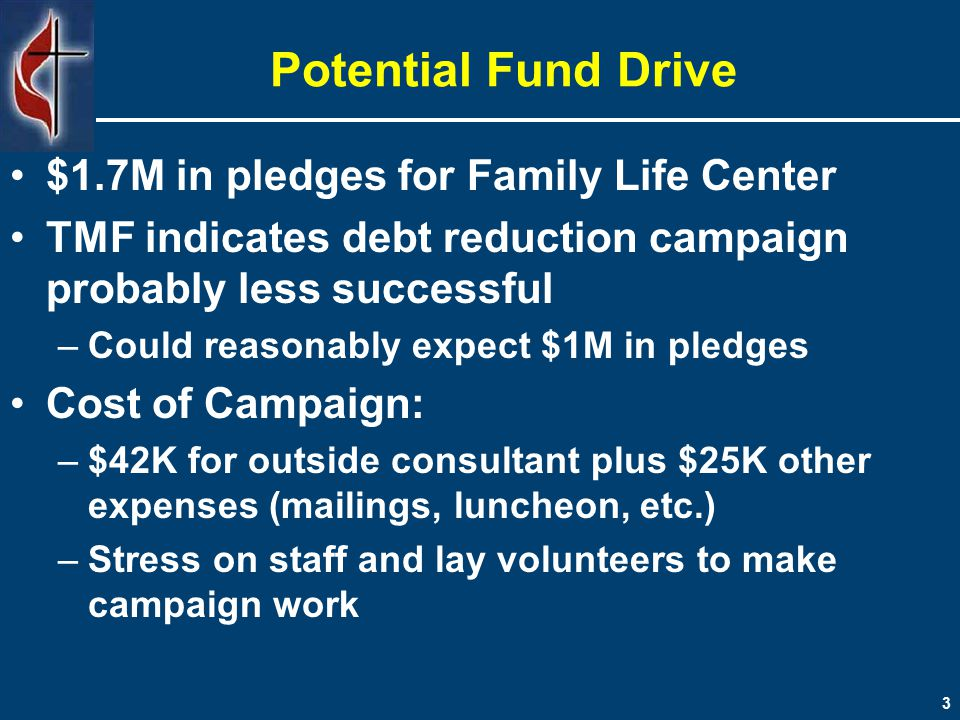 3 Potential Fund Drive $1.7M in pledges for Family Life Center TMF indicates debt reduction campaign probably less successful –Could reasonably expect $1M in pledges Cost of Campaign: –$42K for outside consultant plus $25K other expenses (mailings, luncheon, etc.) –Stress on staff and lay volunteers to make campaign work