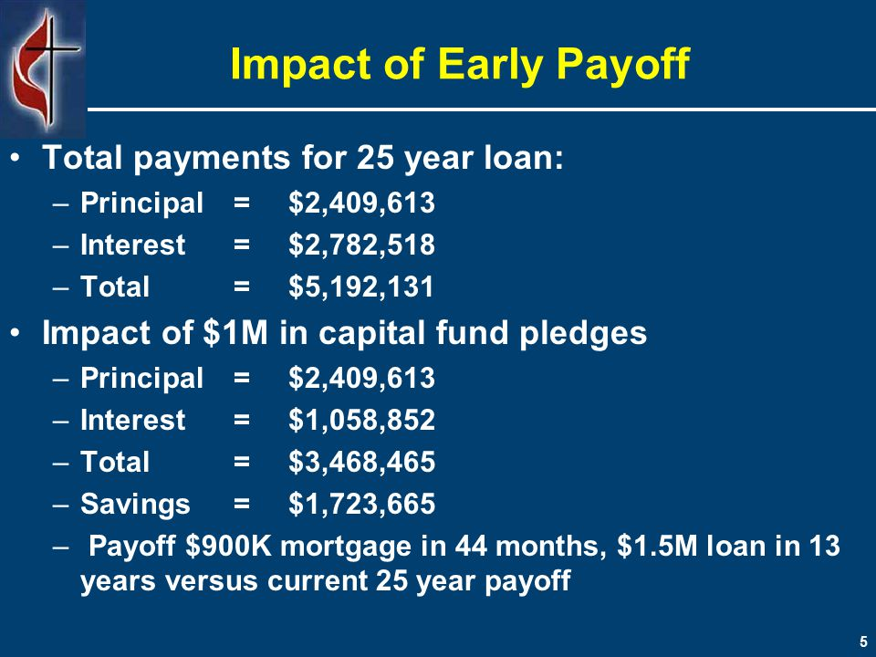 5 Impact of Early Payoff Total payments for 25 year loan: –Principal=$2,409,613 –Interest=$2,782,518 –Total=$5,192,131 Impact of $1M in capital fund pledges –Principal=$2,409,613 –Interest=$1,058,852 –Total=$3,468,465 –Savings=$1,723,665 – Payoff $900K mortgage in 44 months, $1.5M loan in 13 years versus current 25 year payoff