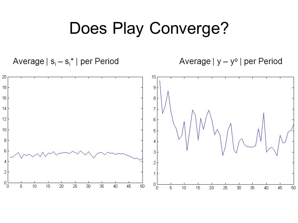 Does Play Converge Average | s i – s i * | per Period Average | y – y o | per Period