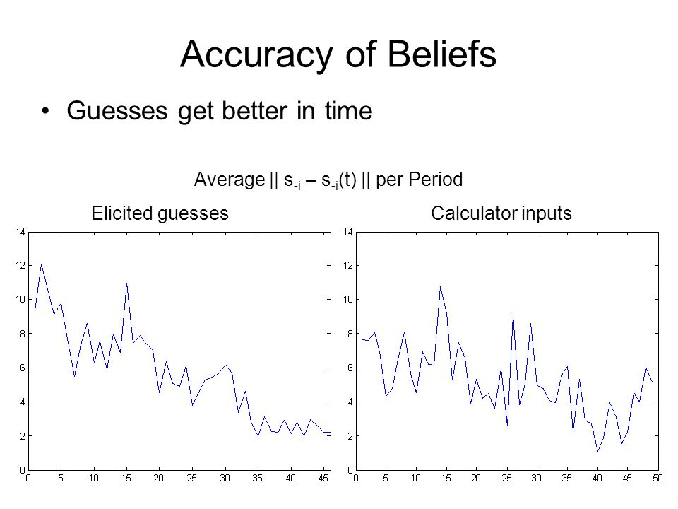 Accuracy of Beliefs Guesses get better in time Average || s -i – s -i (t) || per Period Elicited guessesCalculator inputs