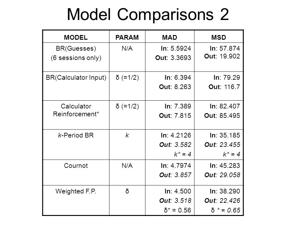 Model Comparisons 2 MODELPARAMMADMSD BR(Guesses) (6 sessions only) N/AIn: 5.5924 Out: 3.3693 In: 57.874 Out: 19.902 BR(Calculator Input)δ (=1/2)In: 6.394 Out: 8.263 In: 79.29 Out: 116.7 Calculator Reinforcement* δ (=1/2)In: 7.389 Out: 7.815 In: 82.407 Out: 85.495 k-Period BRkIn: 4.2126 Out: 3.582 k* = 4 In: 35.185 Out: 23.455 k* = 4 CournotN/AIn: 4.7974 Out: 3.857 In: 45.283 Out: 29.058 Weighted F.P.δIn: 4.500 Out: 3.518 δ* = 0.56 In: 38.290 Out: 22.426 δ * = 0.65