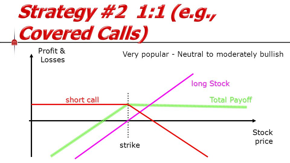 Stock price Profit & Losses Total Payoff long Stock short call strike Very popular - Neutral to moderately bullish